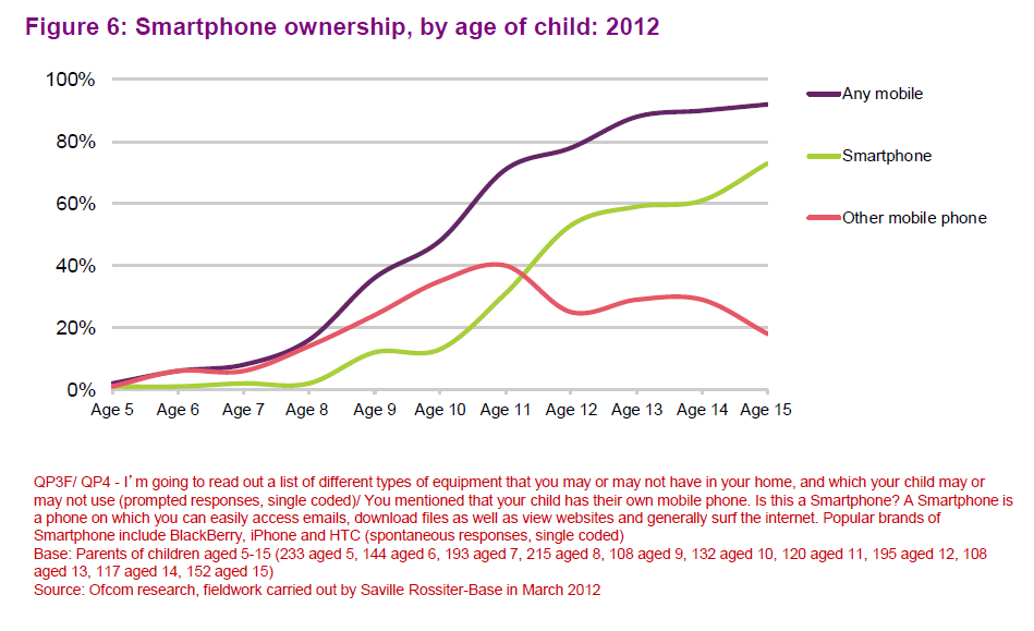 Cell phone ownership statistics