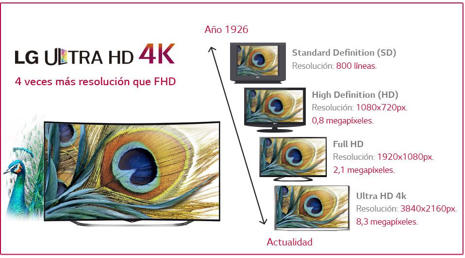 Televisores de ltima generaci n televisores lg 4k super uhd - Distancia para ver tv led ...