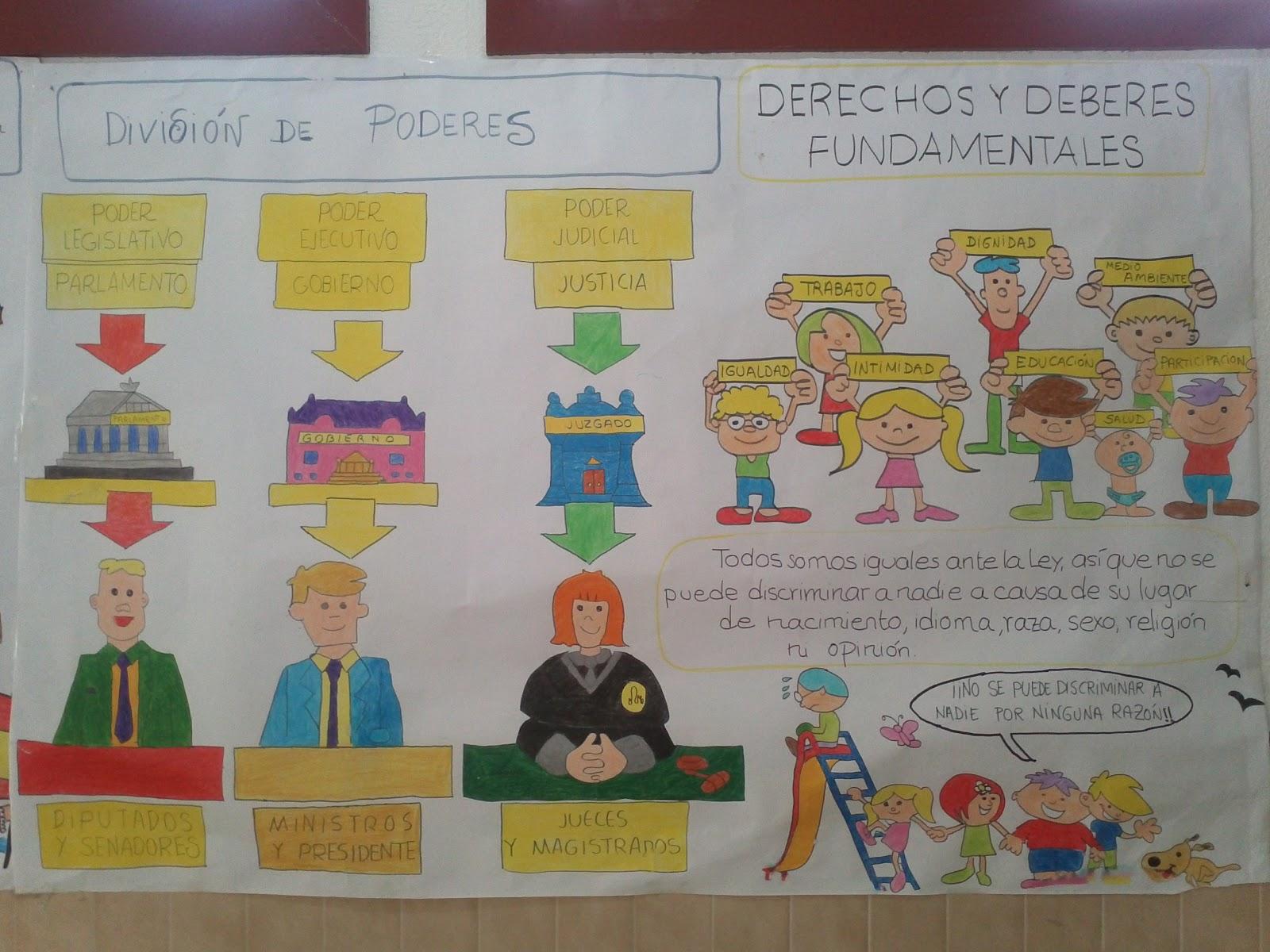 El blog como recurso educativo en educaci n infantil y for Murales infantiles para preescolar