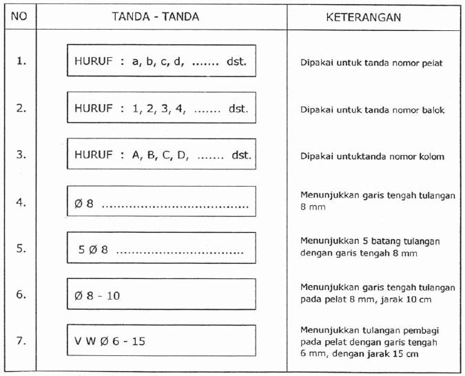 Tabel 10.1 Simbol Tanda-Tanda dan Keterangan dalam Konstruksi Beton