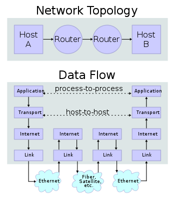 how to connect to shaw model ip address