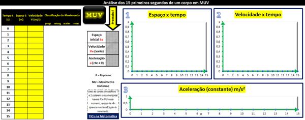 Planilha no Excel sobre movimento uniformemente variado