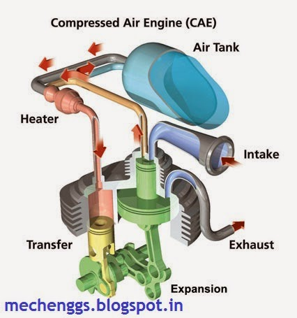 compressed air vehicle idea