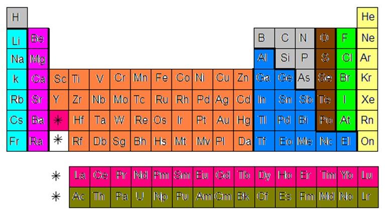 Ingeniera qumica qumica tabla peridica no metales son elementos que se pueden encontrarse en los 3 estados fsicos carecen de brillo no son dctiles no conducen calor ni electricidad urtaz Images