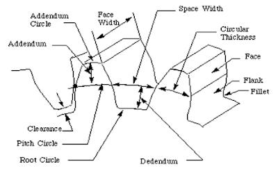 creo parametric 2.0 manual pdf