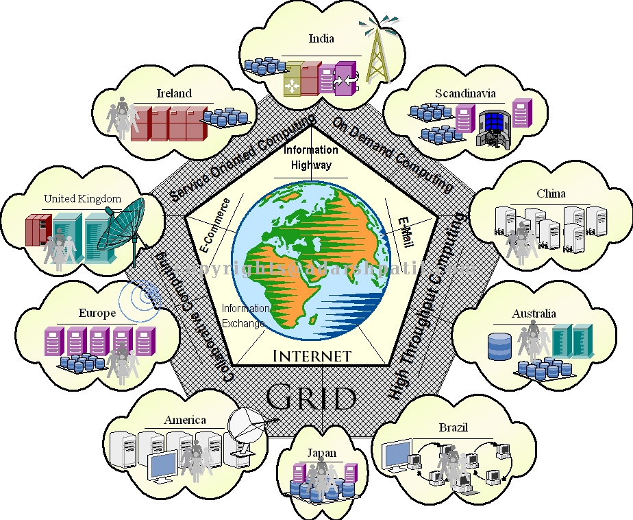 grid computing technology essay