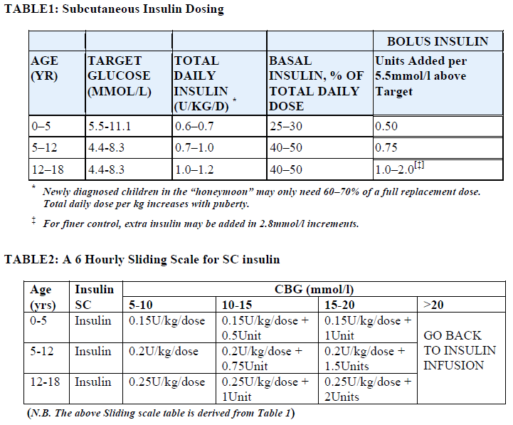 Ask dis pediatric insulin sliding scale
