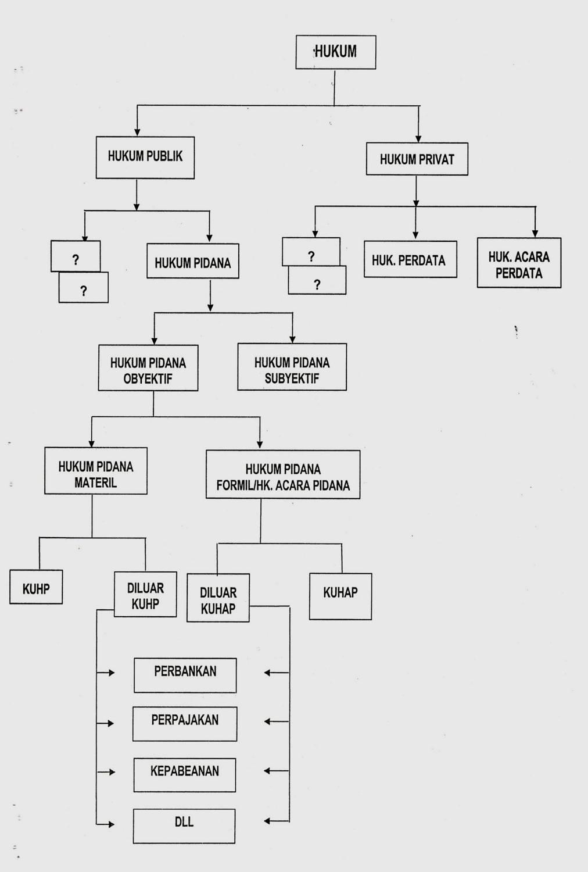 Search  Penyuluhan Hukum Pidana         documents found    DOKUMEN     Tabir Hukum