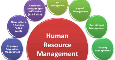 distinguishing personnel management and human resource management Csr and hr management issue brief and roadmap 7 another factor that compels an active role for human resource practitioners is the centrality of employees to achieving any organizational objective.