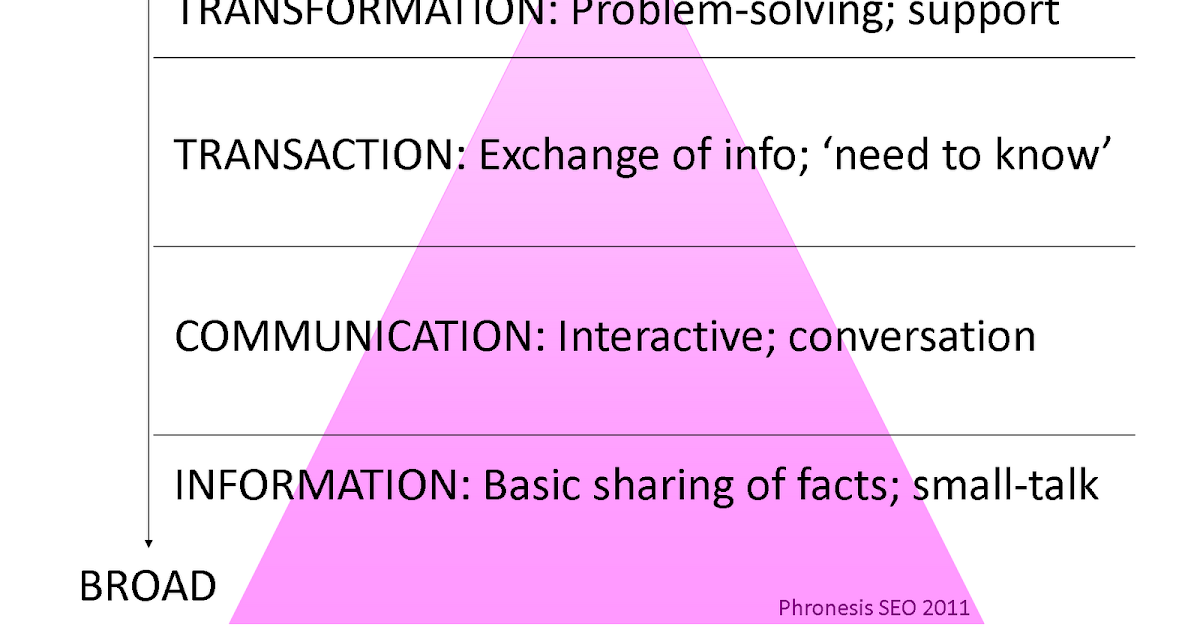 essay on modes of communication Communication essays |  communication essay samples,  there are many modes of communication that are exemplified by man in the world.