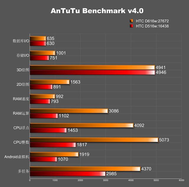 HTC D616W V/s D516W