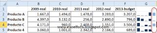 Trabajar con Minigráficos en Excel 2010.