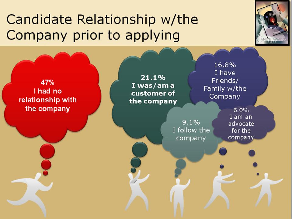 Роль HR-бренда в привлечении кандидатов на вакансии