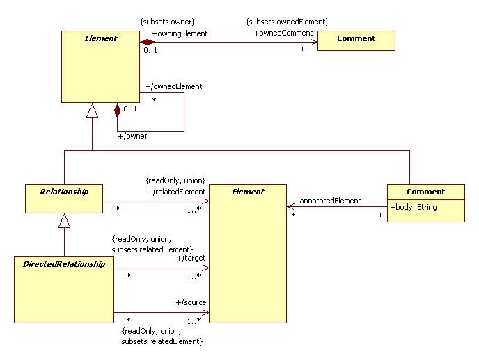 Sistemas E Informatica  Tipos De Diagramas Uml