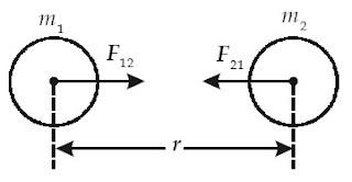 Gaya gravitasi adalah gaya yang ditimbulkan karena adanya dua benda bermassa m yang terpisah sejauh r.