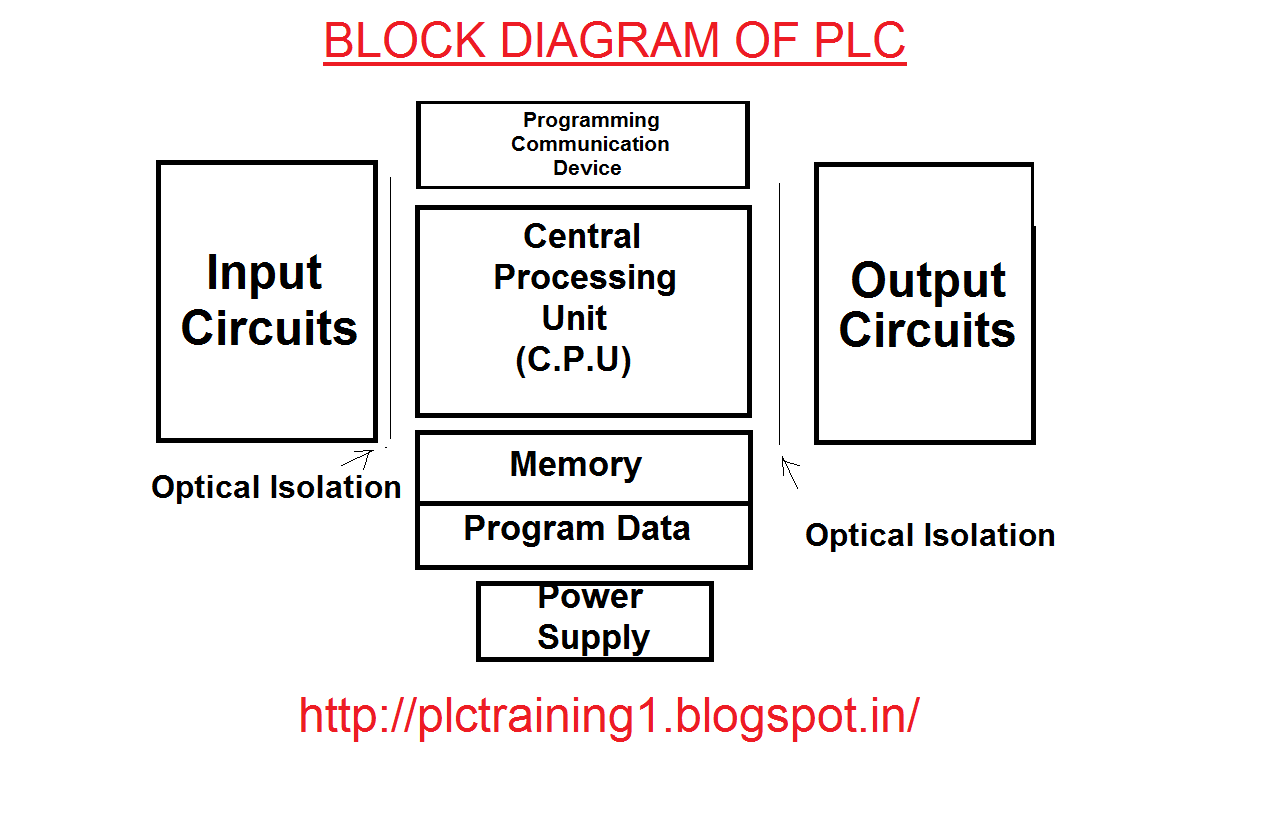 block diagram of plc | plc training, Wiring block