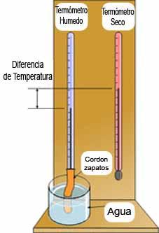 Como medir la humedad del aire casero