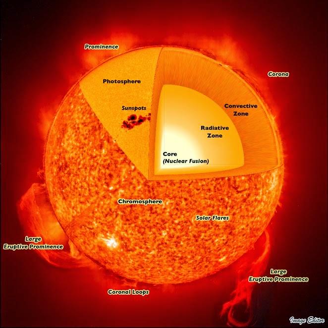 Sun's structure