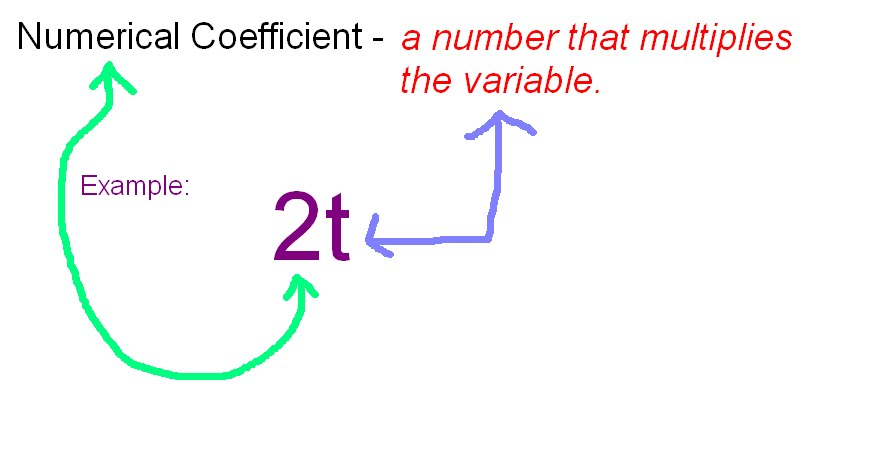 what a numerical coefficient means in mathWhat Is A Coefficient In Math