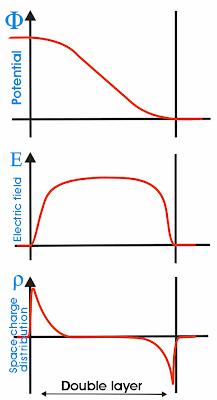 Características de la DL mostrando el Potencial (gráfica superior), Campo Eléctrico (gráfica central) y Distribución espacial de la carga (gráfica inferior)