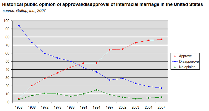 opinions on interracial dating