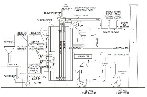 Mechanical Engineering: BOILER FUNDAMENTALS