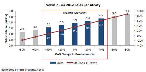 Nexus 7 Q4 Sales
