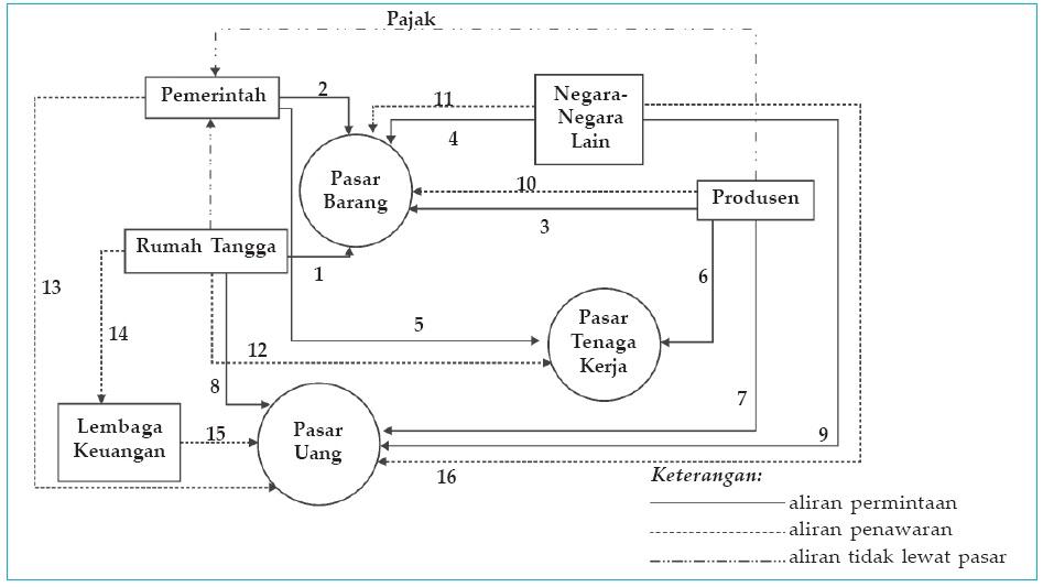 Diagram arus lingkaran kegiatan ekonomi circular flow diagram arus kegiatan ekonomi antara rtk rtp pemerintah lembaga keuangan dan mayarakat luar ccuart Images