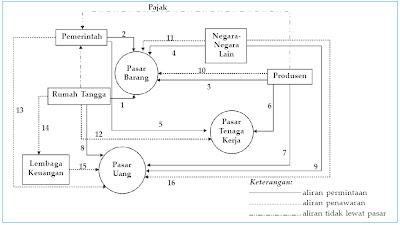 Arus Kegiatan Ekonomi antara RTK, RTP, Pemerintah, Lembaga Keuangan, dan Mayarakat Luar Negeri