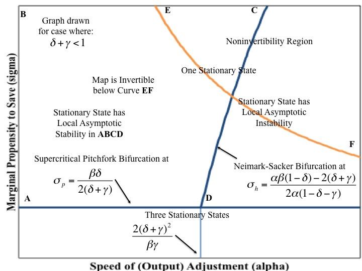 Thoughts On Economics Empirical Bifurcation Diagram For Kaldor Model