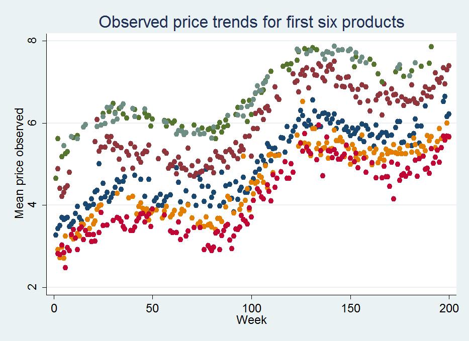 Econometrics By Simulation: Moving Averages & Data Cleaning