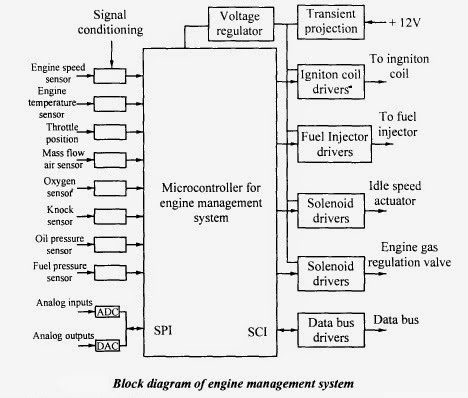 mechatronics engine management system rh itsmyblogmechatronics blogspot com Car Smart Car Engine Block Diagram Nissan Pathfinder Engine Diagram
