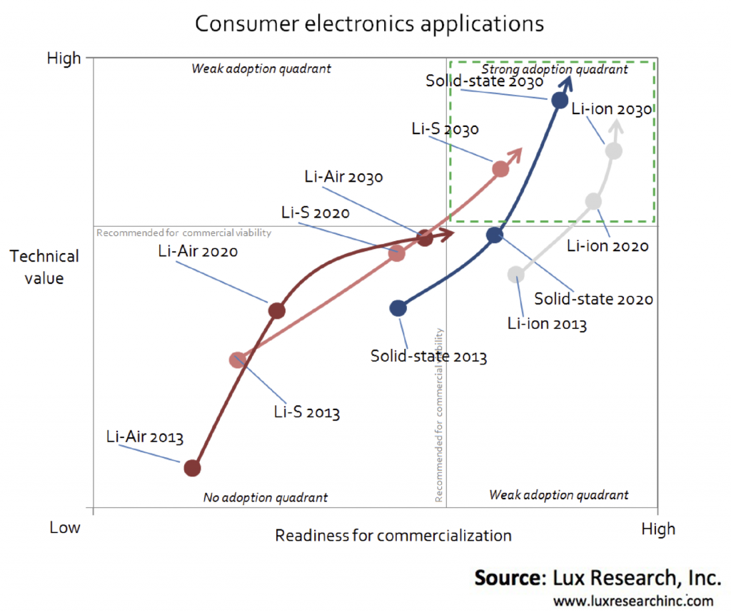 Lux predict Solid-state Batteries superior to Li-Air, Li-S by 2030