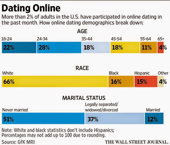 online dating market statistics