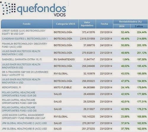 ranking-fondos-2014