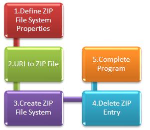 Steps to Delete ZIP File Entries through Java Program - ZPFS - NIO Example