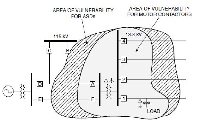 equipment sensitivity to voltage sags basic information