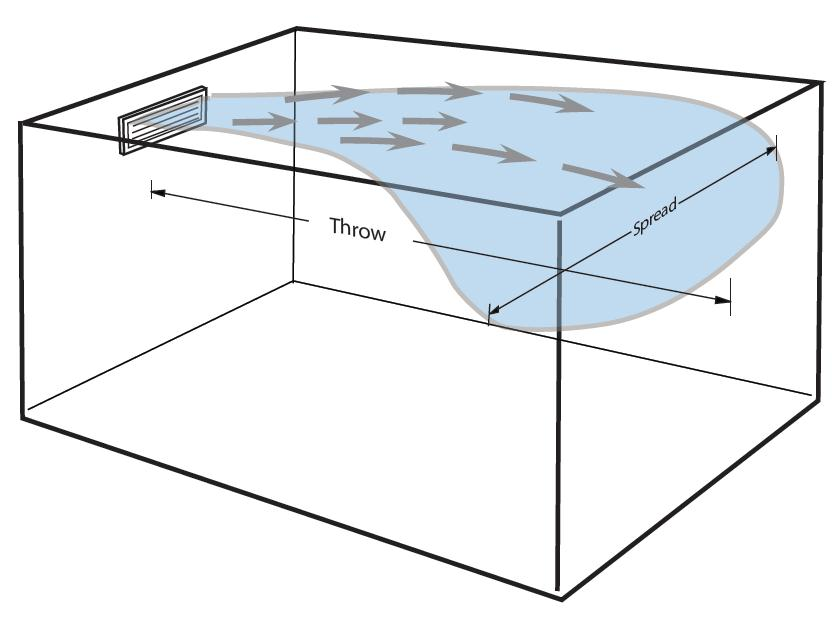 The Importance Of Supply Registers Vents Davidr S Blog
