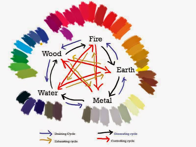 Warna menurut ilmu feng shui