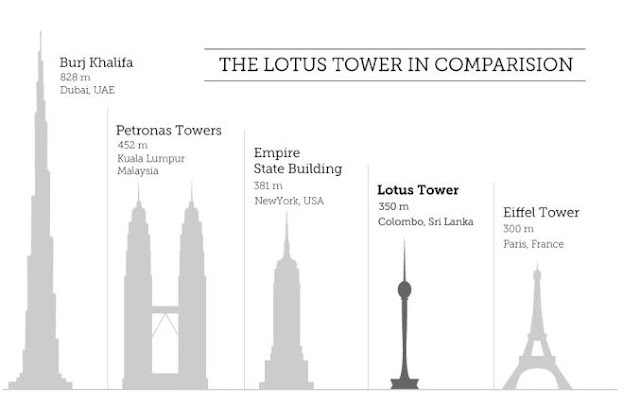 20 Things You Need To Know About Colombo's Lotus Tower