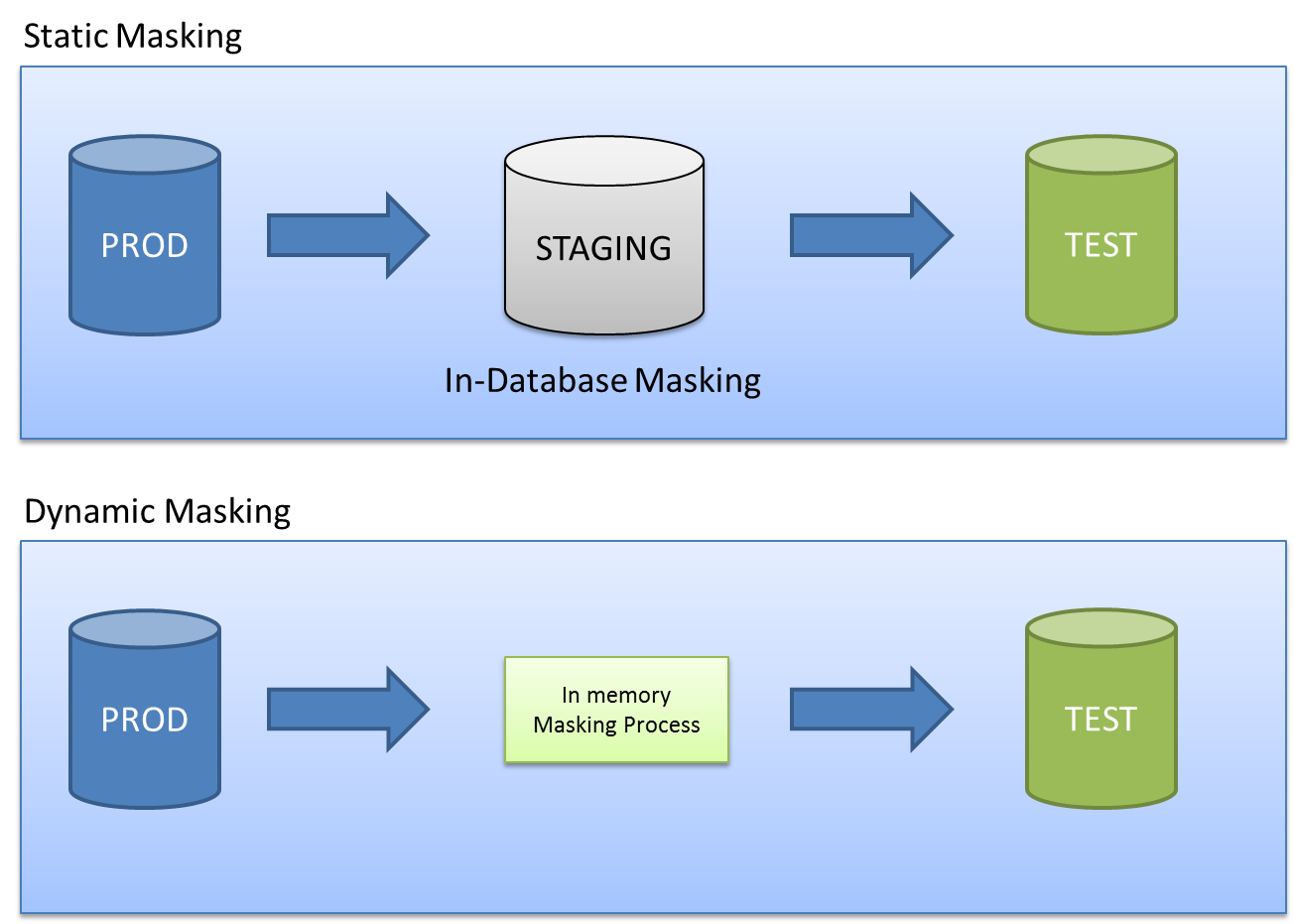 data masking Private and non-public data must not be compromised during testing an expert describes data masking, offers guidelines and reviews vendors that offer data masking tools.