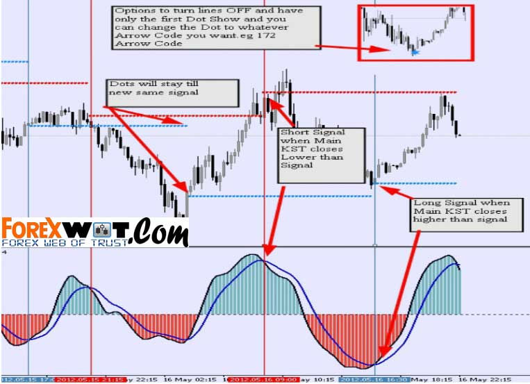 Rsi 2 forex strategy ever