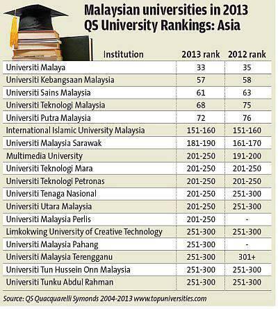 Senarai Top Ranking Universiti Terbaik Di Malaysia 2013