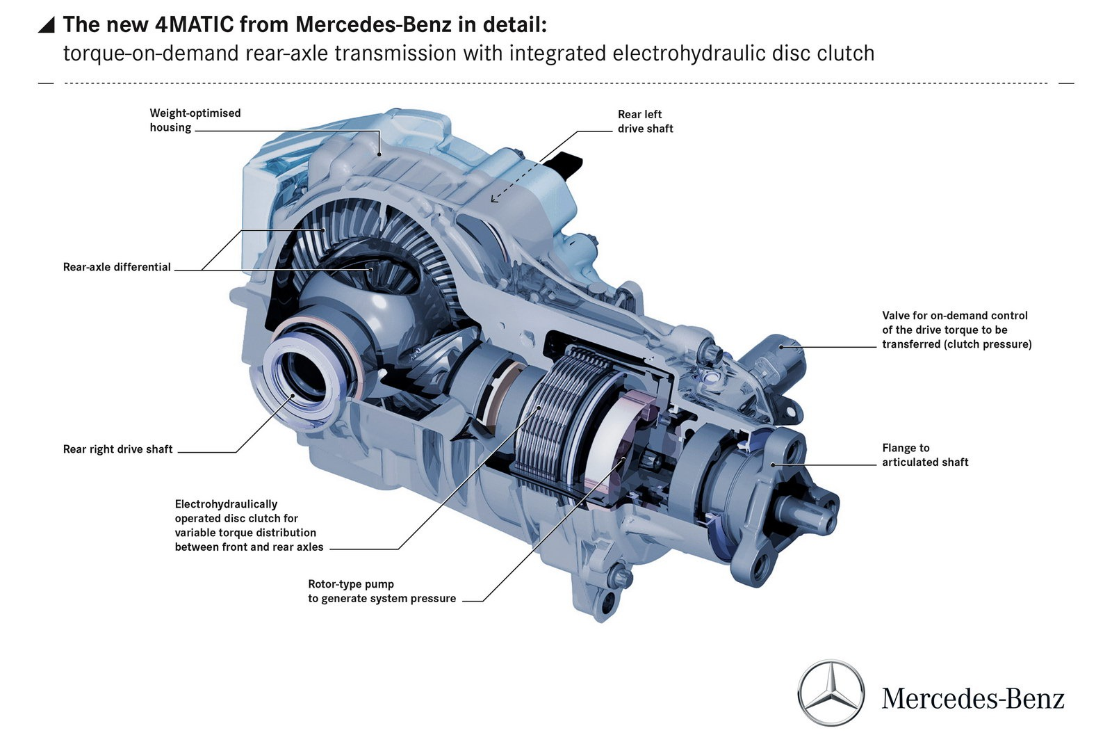 Mbclk60s 2010 E350 E63 Conversion Mb World One Step Concepts Engine Diagram Found A That Breakdown The 4matic Rear Axlenoted For Future Ref Learning