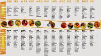 Tabella con frutta e verdura di stagione
