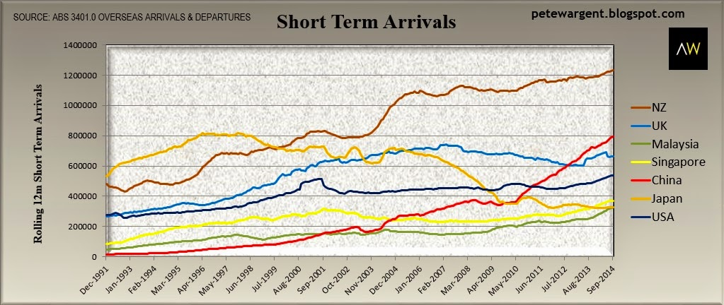 Short term arrivals