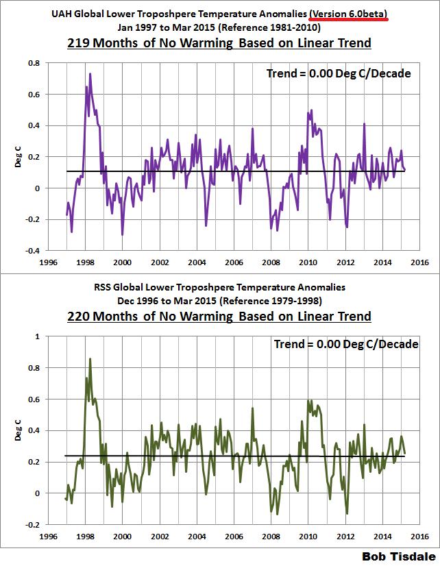 Científicos chinos, asesor del gobierno australiano y datos de la troposfera entierran la paranoia del calentamiento global (definitivamente)