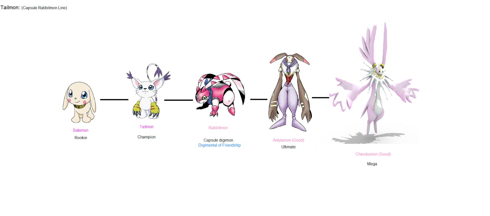 Ogremon Evolution Digimon linhas formada...