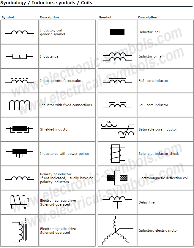 Inductors symbols / Coils