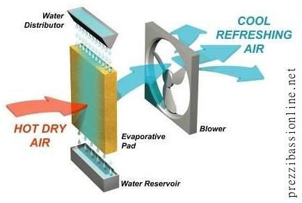 ventilatori ad acqua, raffrescatori, rinfrescatori, come funzionano